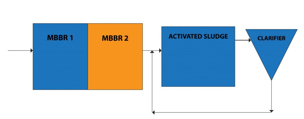 upgradation of paper and pulp mill mbbr