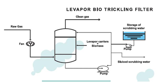 air pollution control through biotrickling filter